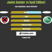 Janick Kamber vs Basil Stillhart h2h player stats