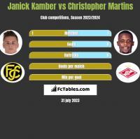 Janick Kamber vs Christopher Martins h2h player stats