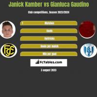 Janick Kamber vs Gianluca Gaudino h2h player stats