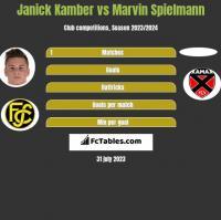 Janick Kamber vs Marvin Spielmann h2h player stats