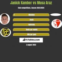 Janick Kamber vs Musa Araz h2h player stats