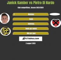 Janick Kamber vs Pietro Di Nardo h2h player stats