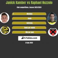 Janick Kamber vs Raphael Nuzzolo h2h player stats