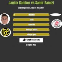 Janick Kamber vs Samir Ramizi h2h player stats