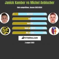Janick Kamber vs Michel Aebischer h2h player stats