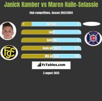 Janick Kamber vs Maren Haile-Selassie h2h player stats