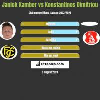 Janick Kamber vs Konstantinos Dimitriou h2h player stats