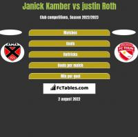 Janick Kamber vs justin Roth h2h player stats