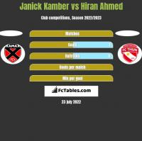 Janick Kamber vs Hiran Ahmed h2h player stats