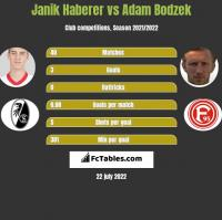 Janik Haberer vs Adam Bodzek h2h player stats