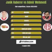 Janik Haberer vs Admir Mehmedi h2h player stats