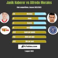 Janik Haberer vs Alfredo Morales h2h player stats