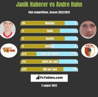 Janik Haberer vs Andre Hahn h2h player stats
