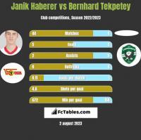 Janik Haberer vs Bernhard Tekpetey h2h player stats