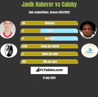 Janik Haberer vs Caiuby h2h player stats