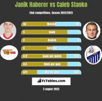 Janik Haberer vs Caleb Stanko h2h player stats