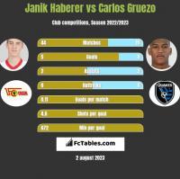 Janik Haberer vs Carlos Gruezo h2h player stats