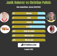 Janik Haberer vs Christian Pulisic h2h player stats