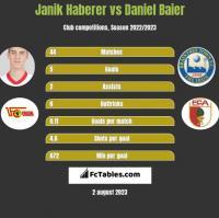 Janik Haberer vs Daniel Baier h2h player stats