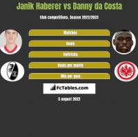 Janik Haberer vs Danny da Costa h2h player stats
