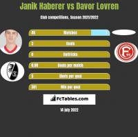 Janik Haberer vs Davor Lovren h2h player stats
