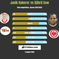 Janik Haberer vs Djibril Sow h2h player stats
