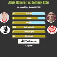 Janik Haberer vs Dominik Kohr h2h player stats