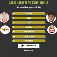 Janik Haberer vs Dong-Won Ji h2h player stats