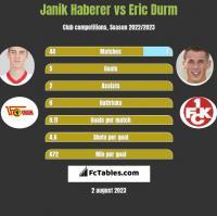 Janik Haberer vs Eric Durm h2h player stats