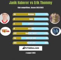 Janik Haberer vs Erik Thommy h2h player stats
