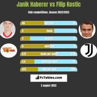 Janik Haberer vs Filip Kostic h2h player stats