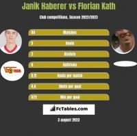 Janik Haberer vs Florian Kath h2h player stats