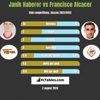 Janik Haberer vs Francisco Alcacer h2h player stats