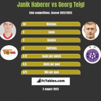 Janik Haberer vs Georg Teigl h2h player stats