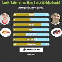 Janik Haberer vs Gian-Luca Waldschmidt h2h player stats