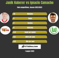 Janik Haberer vs Ignacio Camacho h2h player stats