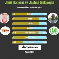 Janik Haberer vs Joshua Guilavogui h2h player stats