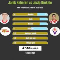 Janik Haberer vs Josip Brekalo h2h player stats