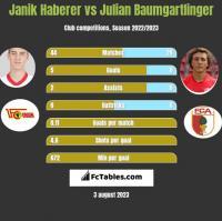 Janik Haberer vs Julian Baumgartlinger h2h player stats