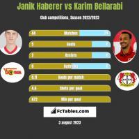 Janik Haberer vs Karim Bellarabi h2h player stats