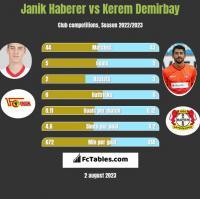Janik Haberer vs Kerem Demirbay h2h player stats