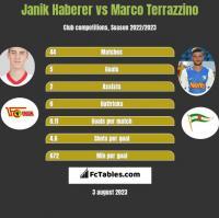 Janik Haberer vs Marco Terrazzino h2h player stats