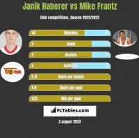 Janik Haberer vs Mike Frantz h2h player stats