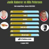 Janik Haberer vs Nils Petersen h2h player stats
