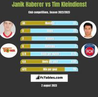 Janik Haberer vs Tim Kleindienst h2h player stats