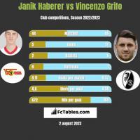 Janik Haberer vs Vincenzo Grifo h2h player stats