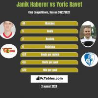 Janik Haberer vs Yoric Ravet h2h player stats