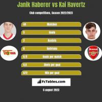 Janik Haberer vs Kai Havertz h2h player stats