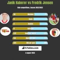 Janik Haberer vs Fredrik Jensen h2h player stats