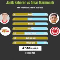 Janik Haberer vs Omar Marmoush h2h player stats
